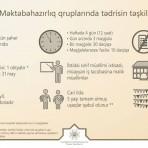 Məktəbəhazırlıq qruplarında tədrisin təşkilinə dair sual-cavab