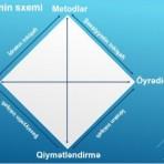 Təlim və onun komponentləri