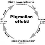 Təhsildə Piqmalion effekti